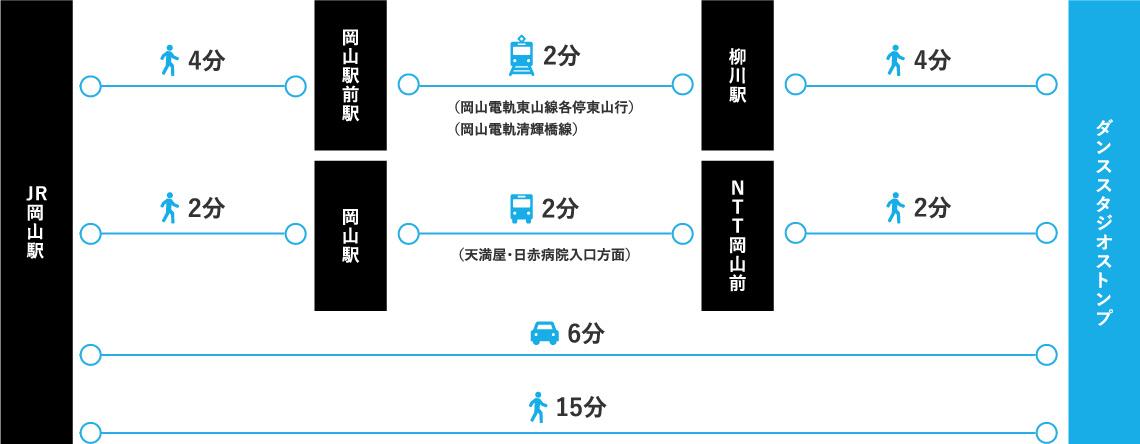 JR岡山駅からダンススタジオストンプ岡山店までのルート